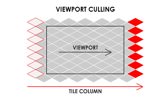 Viewport culling